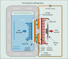 How Do Thermoelectric Coolers Work Refrigeration And Air Conditioning, Air Conditioning System, Atmospheric Water Generator, Sink Drawing, Ceramic Insulation, Working Robots, Thermoelectric Generator, Water From Air