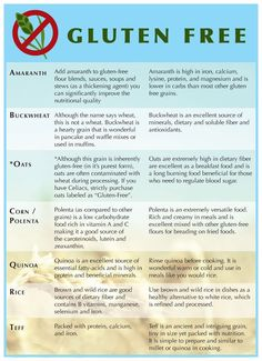 "Fibromyalgia pain relief THE GLUTEN FREE GRAINS GUIDE ""One of the most Popular Fibromyalgia diets is the Gluten Free Diet. …"" link Note: ' ""…Quinoa, it contains soap-like molecules called saponins…More Gluten Free Grains, Foods With Gluten, Gluten Free Cooking, Vegan Gluten Free, Gluten Free Recipes, Dairy Free, Celiac Recipes, Lactose Free, Gluten Free Food List"