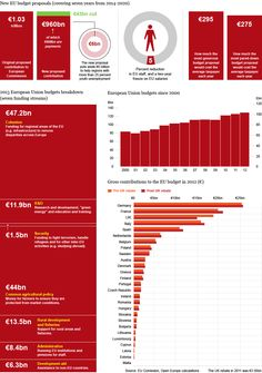 Graphic: the proposed EU budget cut and how the European Union is funded - http://www.telegraph.co.uk/news/worldnews/europe/eu/9857622/Graphic-the-proposed-EU-budget-cut-and-how-the-European-Union-is-funded.html