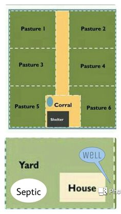 Potential pasture layout - 5 acre rectangular lot