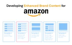 Enhanced Brand Content (EBC) and #A+Content Amazon Seo, What Is Amazon, Seo Optimization, Banner Images, Content, Templates, Stencils, Vorlage, Models