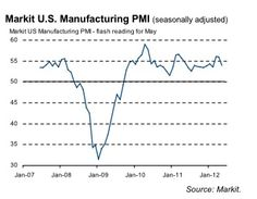 First ever US Flash PMI comes in at 53.9.