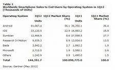 Gartner: Symbian è al terzo posto nella classifica dei sistemi operativi