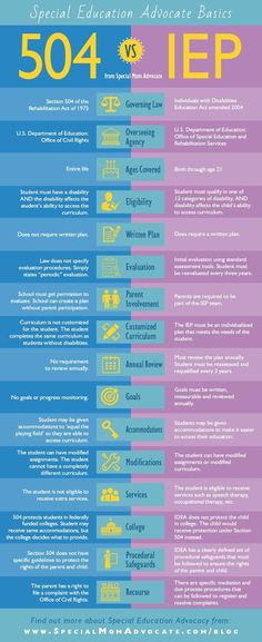 Infographic: IEP vs 504 - What's the Difference Infographic: IEP vs. 504 - What's the Difference? I put together this infographic that shows the many differences between IEP vs. It's actually an excerpt from Chapter 40 of my book, Special Ed Mom Survi Special Education Law, Special Education Classroom, Physical Education, Texas Education, Education System, Health Education, Education Major, Physics Classroom, Autism Classroom