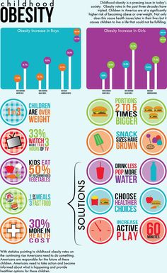 Every stat you ever wanted to know about childhood obesity in one pretty infographic