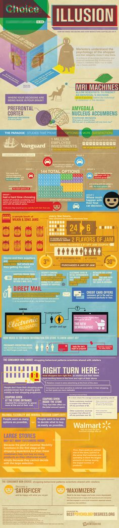 Choice is an illusion. This infographic provides a look at how we make decisions and how marketers capitalize on it.