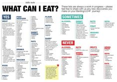 Foods on the Low Carb High Fat Diet you can eat, Diabetic food plans, Diabetes, LCHF