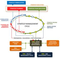 Strategic Plan Execution More