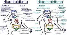 Hipotiroidismo e Hipertiroidismo: Aprende sus diferencias, signos, síntomas desencadenantes y tratamientos. - La Biblioteca Médica
