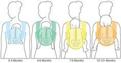 Babywearing positions