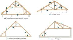 Ferme de toit: Comble habitable sur entrait porteur