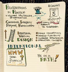 Visual Note Taking, Sketch Notes, Comprehension, Flexibility, Communication, Doodles, Journey, Bullet Journal, Learning