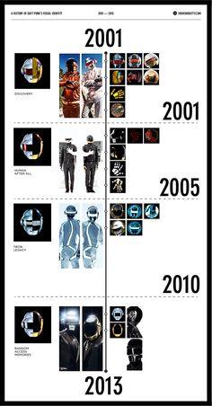 Daft Punk: la historia de su identidad visual