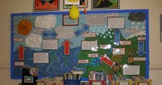 The Water Cycle classroom display photo - Photo gallery - SparkleBox
