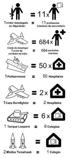 military spending translated into education and healthcare equivalents