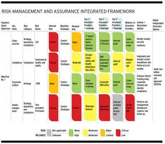 Internal auditors can facilitate efforts to document the organization's combined assurance activities. Risk Management, Project Management, Risk Analysis, Portfolio Management, Internet Providers, Software Testing, Big Picture, Getting Organized, Infographic