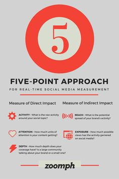 Zoomph's Five-Point Approach for real-time social media measurement Social Topics, Social Media Measurement, Social Media Analytics, Infographics, The Unit, Activities, Infographic, Info Graphics, Visual Schedules