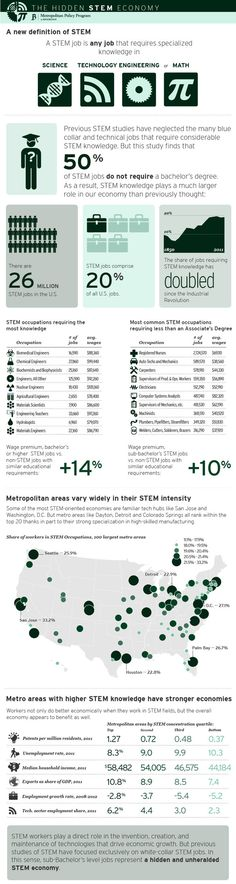 1 | This Is What STEM Jobs Really Look Like | Co.Exist: World changing ideas and innovation