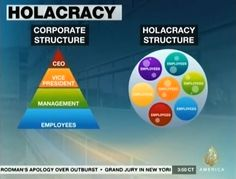 "Is+Holacracy+The+New+""Operating+System""+Of+Conscious+Capitalism?"