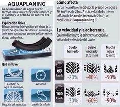 RT @lapanaweb: Evite #Aquaplaning baje la velocidad El neumático no es capaz de evacuar toda el agua del asfalto y pierde contacto https://t.co/TvwTVcpUZg