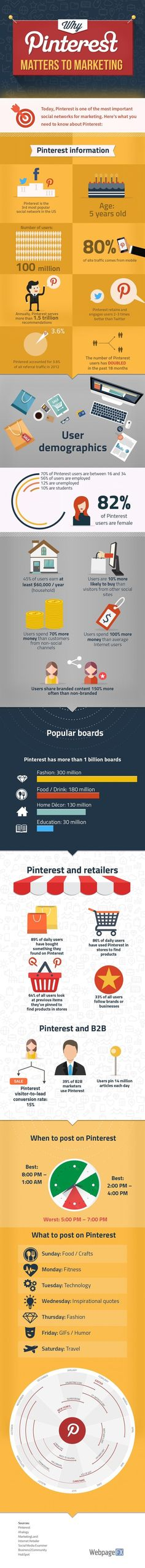 Why Pinterest Matters to Marketing Visit my blog http://configuroweb.blogspot.com