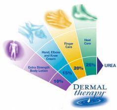 Dermal Therapy products are spectacularly effective, and unscented.