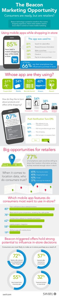 beacon marketing infographic Infographic: Why Beacons Beckon The Attention of Marketers
