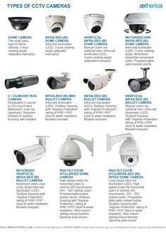 Types of CCTV Cameras - Tipe-tipe Kamera CCTV - http://www.aetherica.com/cctv-security.html