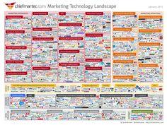 #Infographie : L'horizon des #plateformes #marketing 2015