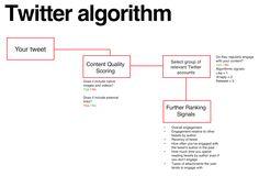 Decoding the Social Media Algorithms. A Guide for Communicators
