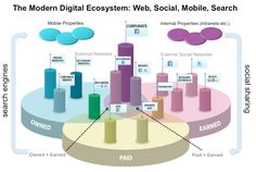 Infographic: The Modern Digital Ecosystem / Infografía: Cómo convive el ecosistema digital actual.