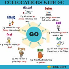 Learn collocation definition and useful list of 2500 collocations in English with ESL printable worksheets. Using this collocation dictionary to improve your English, especially your English speaking skills. English Prepositions, English Idioms, English Phrases, Learn English Words, English Study, English Lessons, English English, Teaching English Grammar, English Writing Skills
