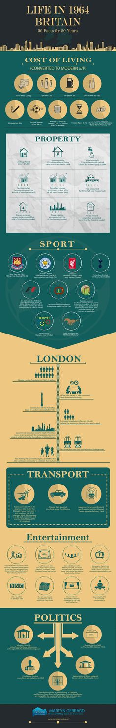 Click through to the infographic to take a look at sporting news from that year as well as facts about London, property and motoring.