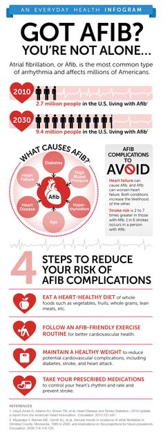 Do you have atrial fibrillation? Find out what steps you can take to reduce the complications of this common type of arrhythmia.