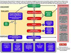 Social media response decision tree
