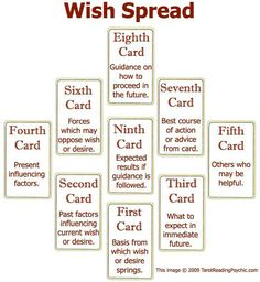 Always good to learn new card spreads. I may test this out in my next few readings...