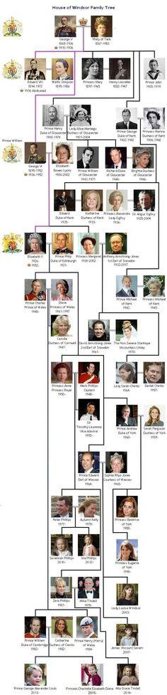The Royal House of Windsor - British Royal Family Tree