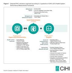 Figure 1: Selected PHC indicators organized according to 3 quadrants of CIHI's 2013 Health System Performance Measurement Framework