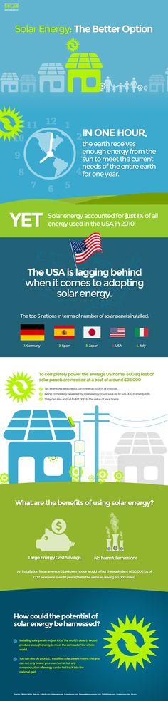Solar Energy: The Best Renewable Energy Option – Infographic Infographic