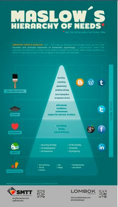 Maslow's Hierarchy of Needs Fulfilled by Social Media