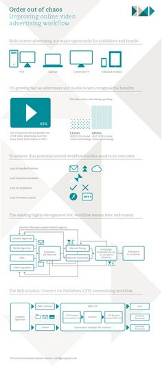 Order Out of Chaos: Improving Online Video Advertising Workflow[INFOGRAPHIC]
