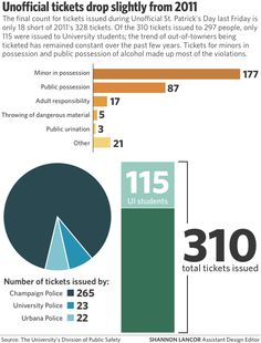 Official #Unofficial 2012 ticket count.