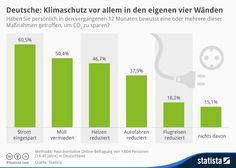 Infografik: Wie Deutschlands Bürger das Klima schützen wollen   Statista