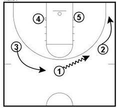 Basketball Plays--Push