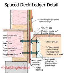 Spaced Deck Ledger Detail