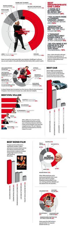 "James Bond ""Best of"" Infographic"