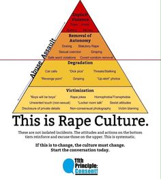 Not sure about the title they used for the base, however, this is a great depiction of how rape culture is built and sustained.
