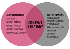 Content Marketing Strategy Guide | Content Marketing Strategy