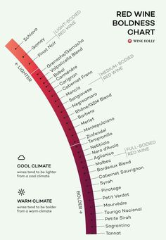 Red wine boldness chart