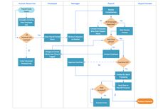Process Flow Chart Template XLS On Your Excellent Presentation Getting a superb display to need proper preparing. Process flow chart template XLS supports you Work Flow Chart, Process Flow Chart Template, Process Flow Diagram, Process Chart, Flowchart Diagram, Map Diagram, Mapping Diagram, Diagram Design, Human Resources
